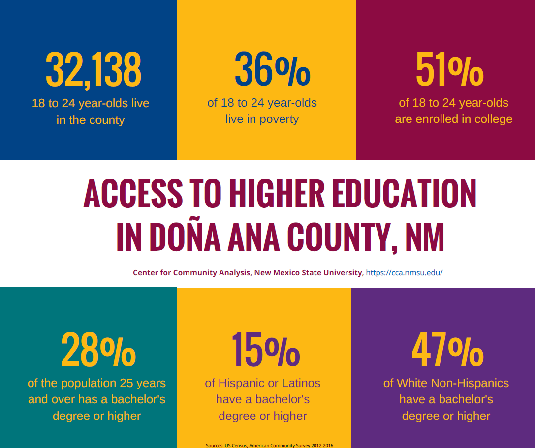 Infographics Center For Community Analysis New Mexico State