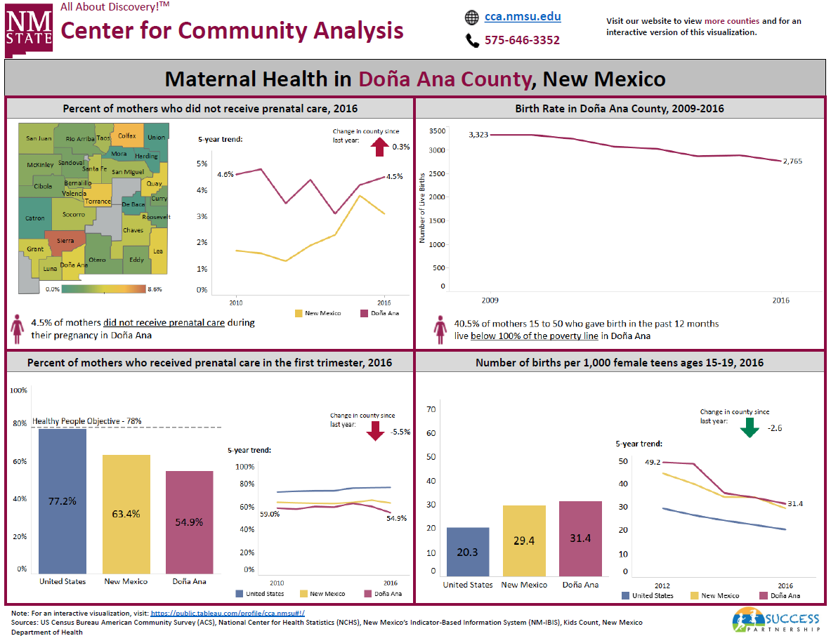 Maternal, Infant, and Child Health in New Mexico Counties