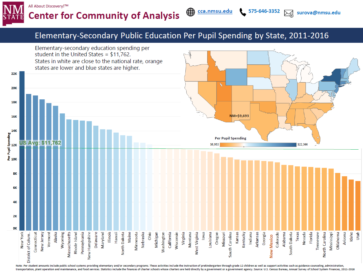 Per Pupil Funding and Revenue in New Mexico and the United States