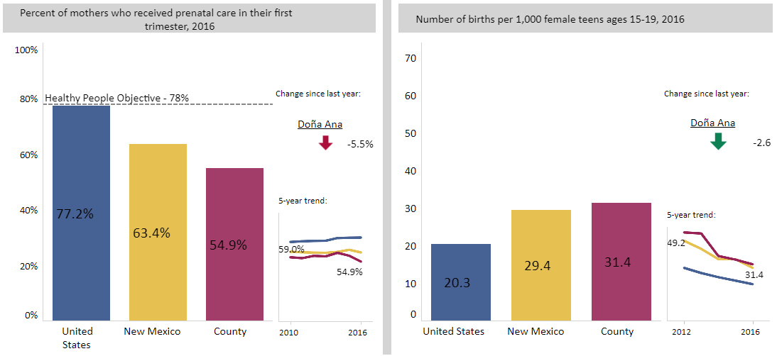 Maternal, Infant, and Child Health Data by New Mexico County