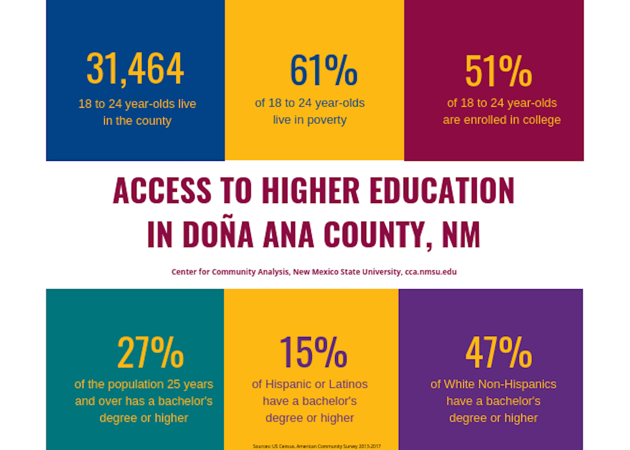 Access to Higher Education in Doña Ana County, NM