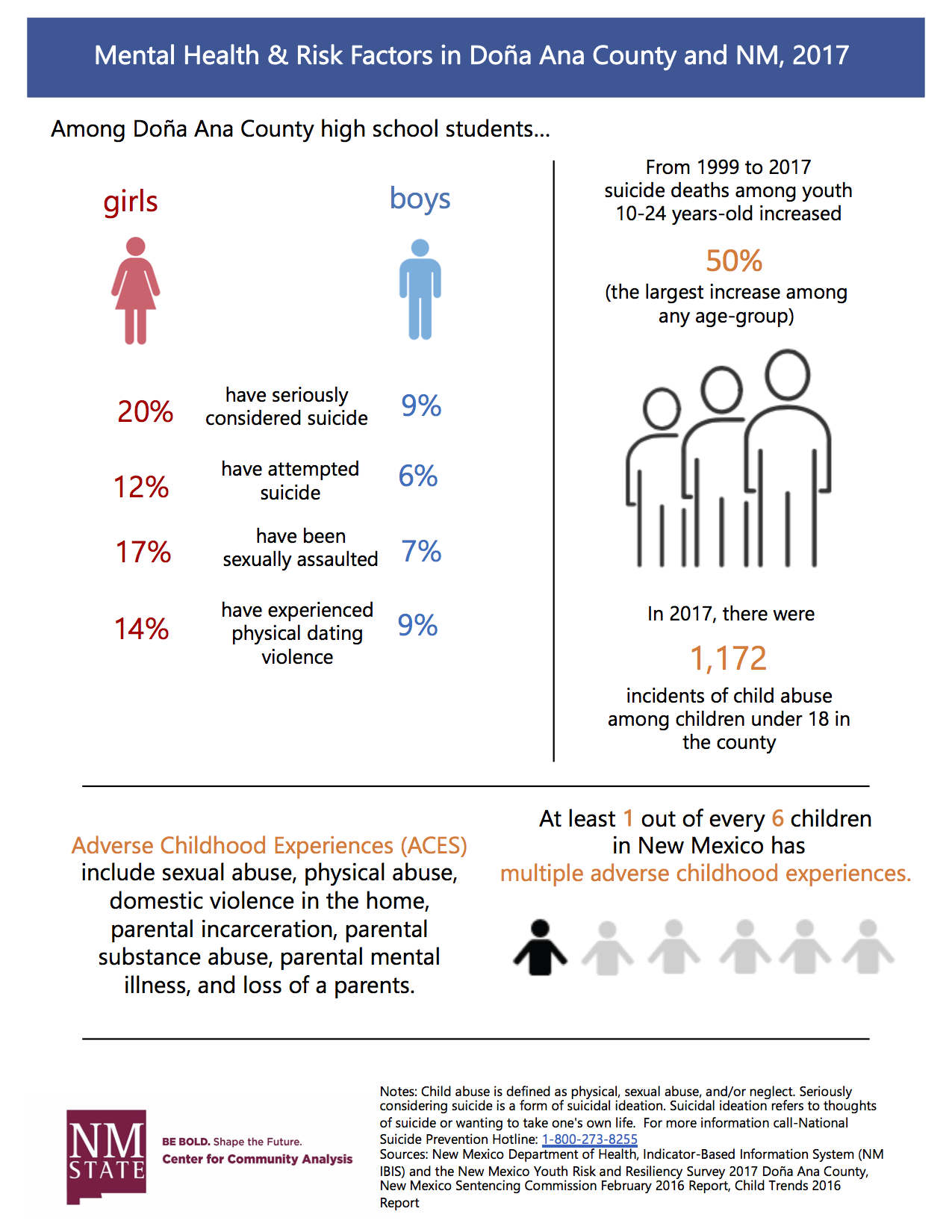 Gap in Early Childhood Education Analysis Infographic 2018