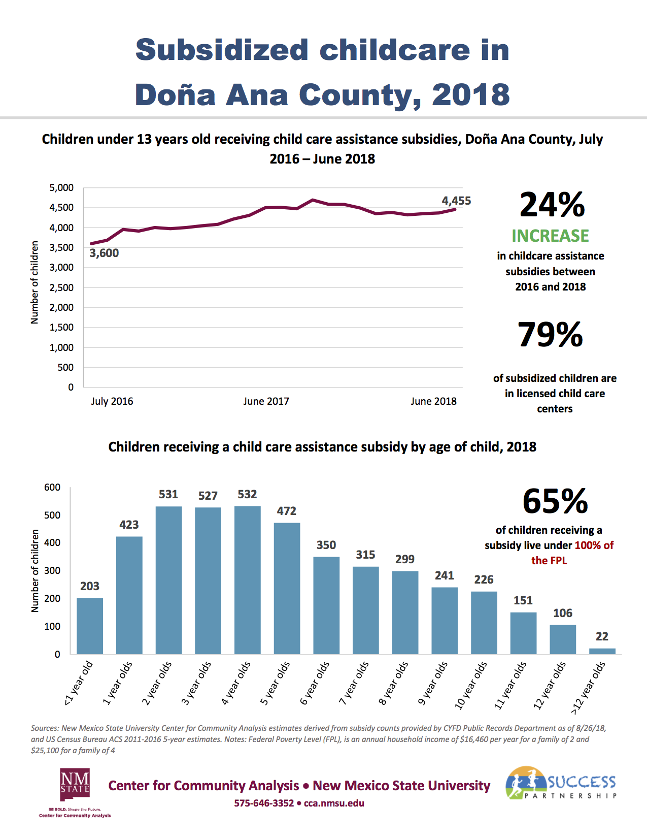 Subsidized Childcare and the ECE Workforce in Doña Ana County