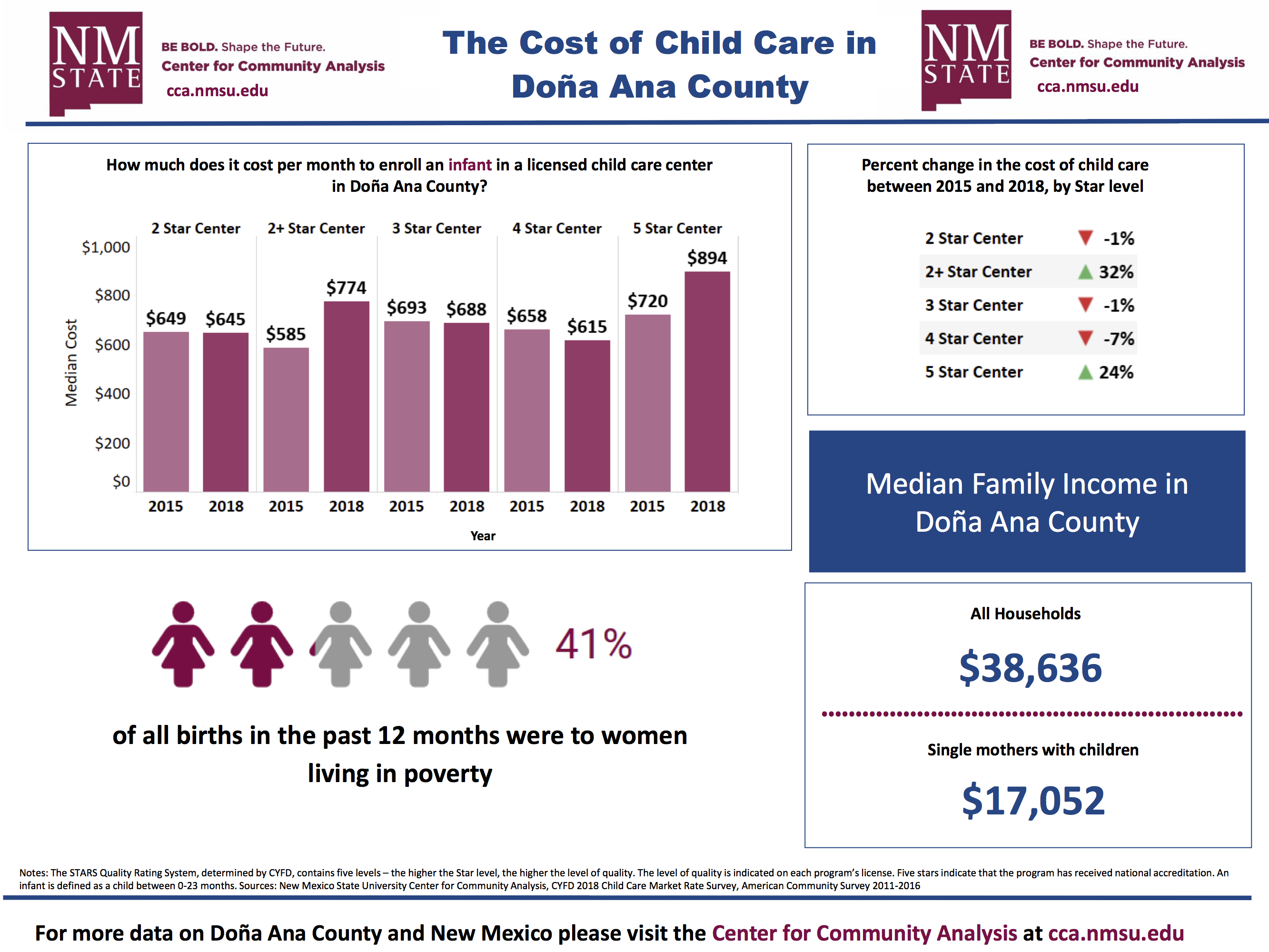 The Cost of Childcare in Doña Ana County