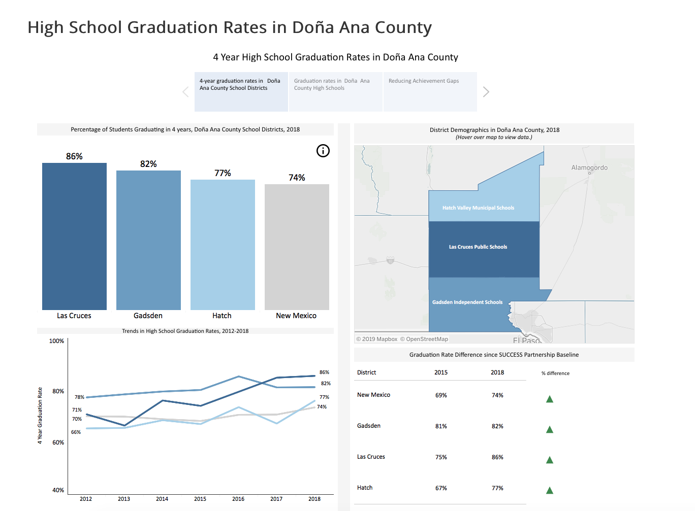 High School Graduation Rates in Doña Ana County
