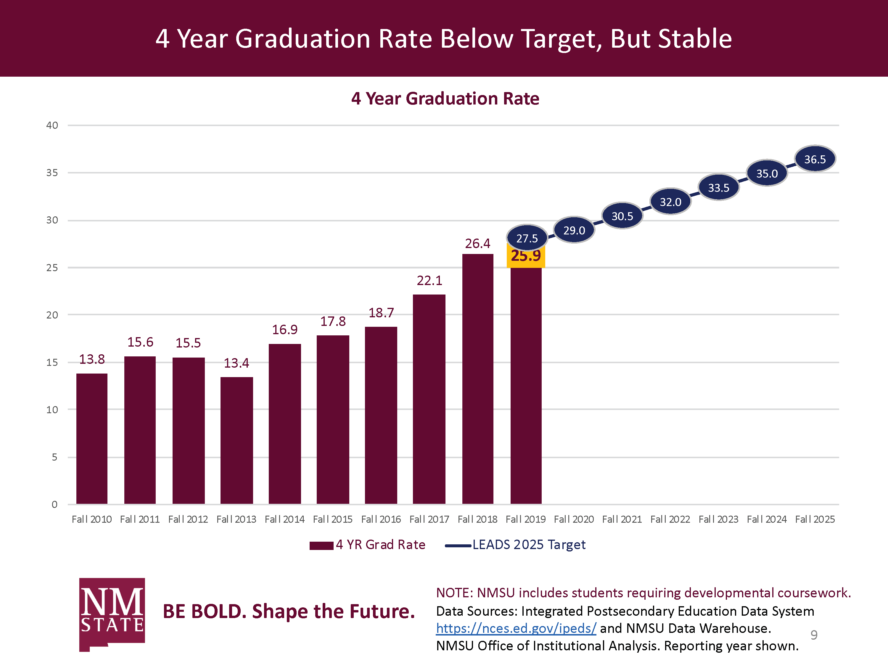 4 Year Graduate Rate Below Target, But Stable
