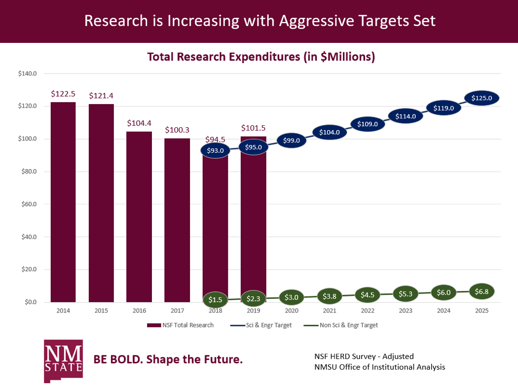 Research is increasing with aggressive targets set